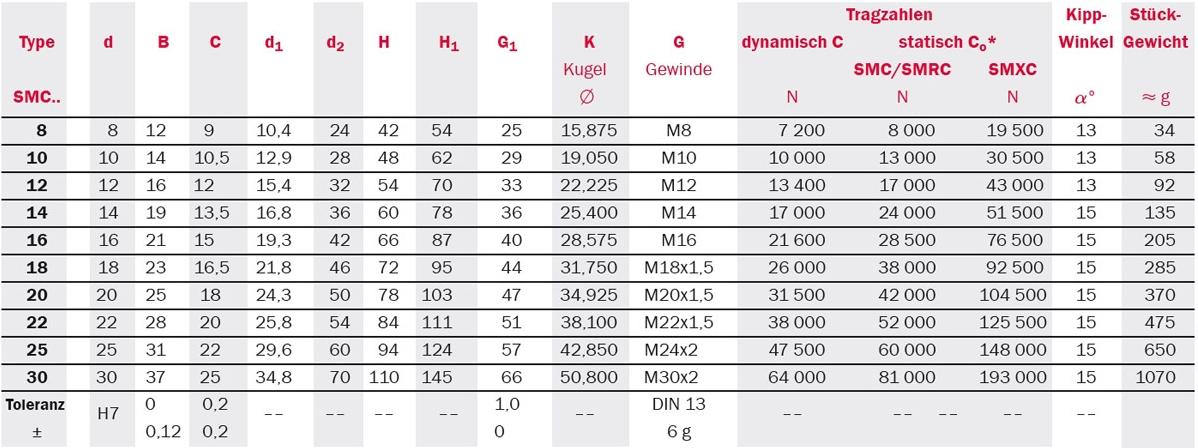 Tabelle zu abgedichtete Gelenkköpfe: Serie SMC