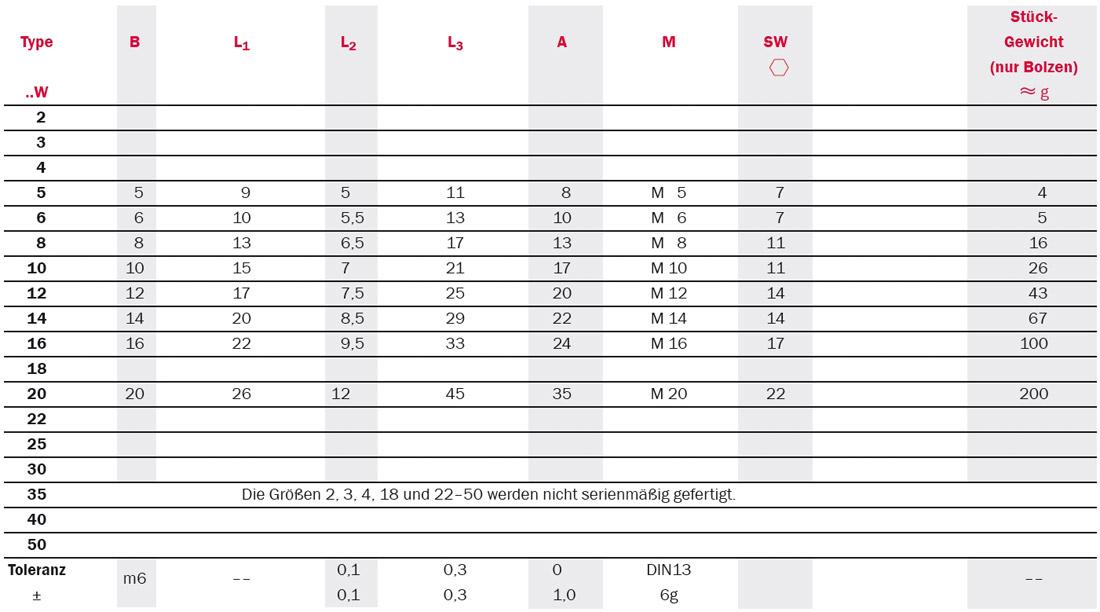 Tabelle Produktdetails Gelenkköpfe mit Gewindebolzen