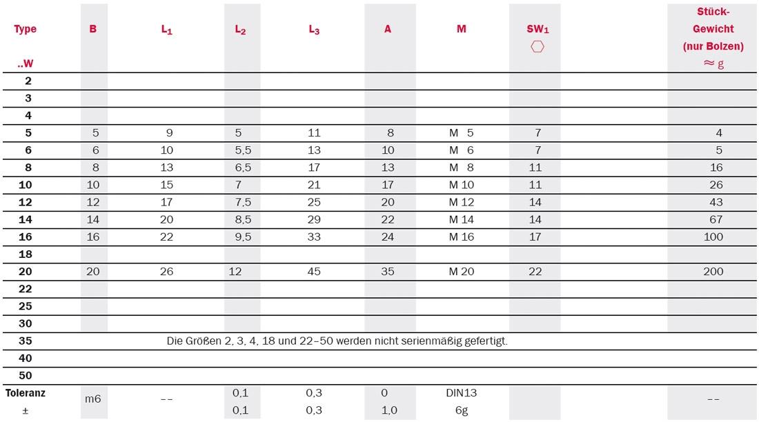 Tabelle zu Gelenkköpfe: Serie SFC mit Gewindebolzen