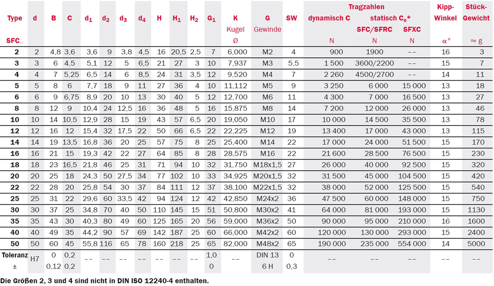 Tabelle Produktdetails Gelenkköpfe Serie SFC