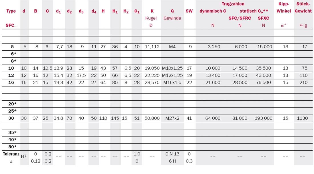 Tabelle Produktdetails Gelenkköpfe Serie SFC CETOP