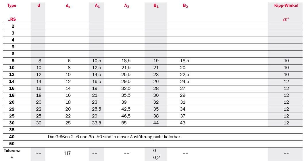 Tabelle Produktdetails Gelenklager Serie SSCP 2RS