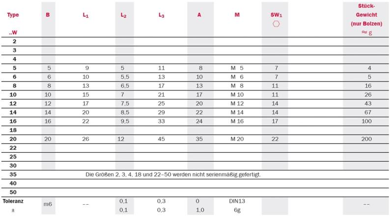 Tabelle zu Gelenkköpfe: Serie SFCP mit Gewindebolzen