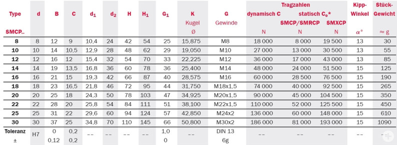 Tabelle zu abgedichtete Gelenkköpfe Serie SMCP