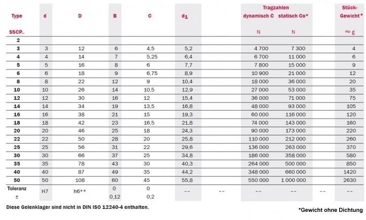 Tabelle Produktdetails Gelenklager Serie SSCP