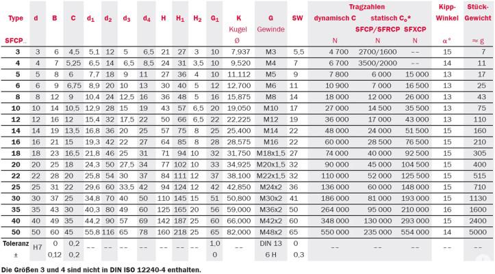 Tabelle zu Gelenkköpfe: Serie SFCP