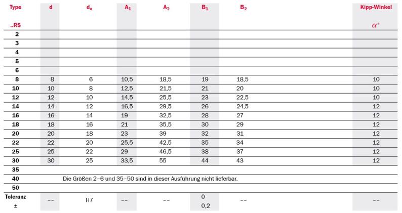 Tabelle Produktdetails abgedichtete Gelenklager