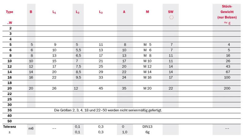 Tabelle Produktdetails Gelenklager mit Gewindebolzen Serie SSC