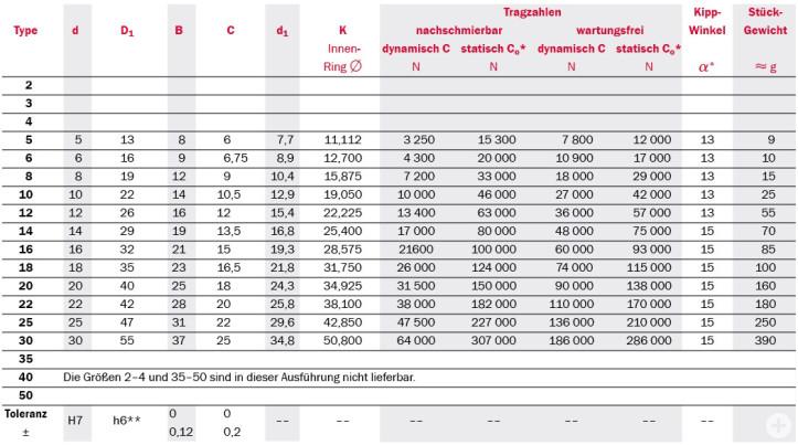 Tabelle Produktdetails zu Gelenklager